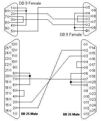 Rs 485 2wire Diagram also Nullmodem in addition Null Modem Cable Diagram in addition Rs232 To 422 Wiring Diagram further Conectores Db 9. on db9 to db25 serial pinout