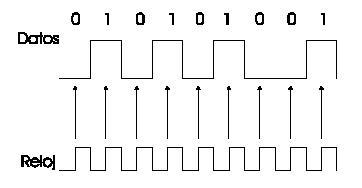 Transmision de datos en serie y paralelo ejemplos
