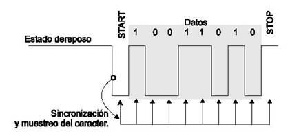 Comunicacion serial sincrona con pic